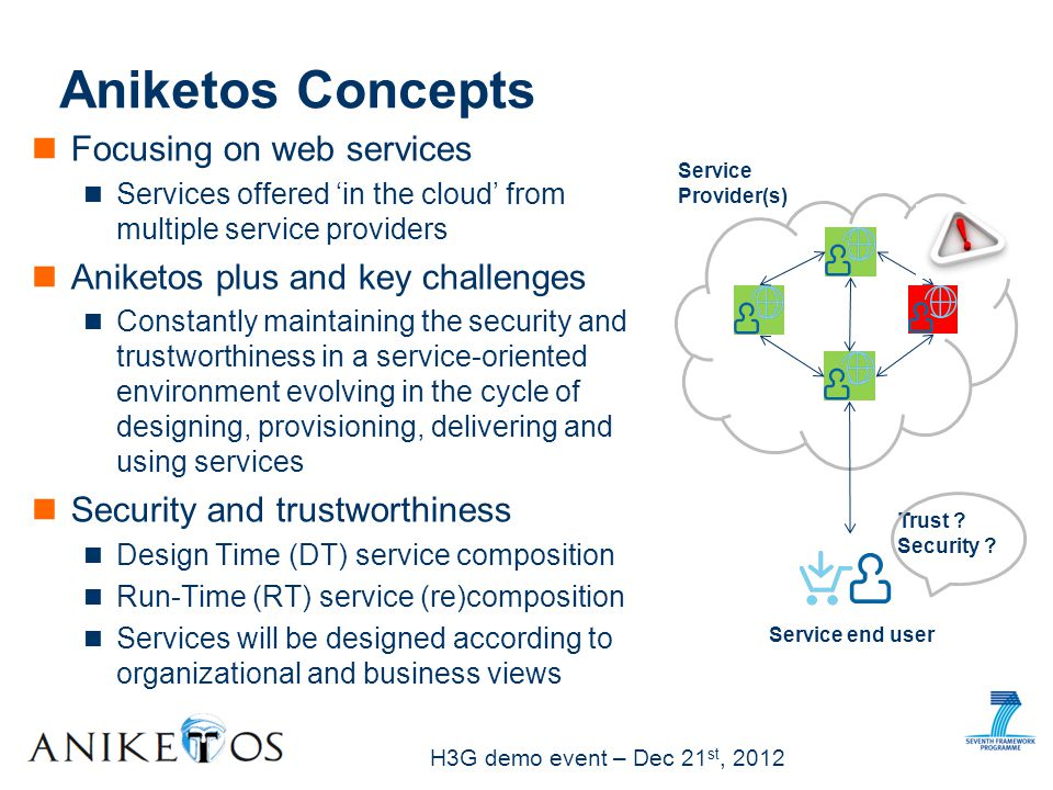 H3G demo event – Dec 21 st, 2012 Aniketos Concepts Focusing on web services Services offered 'in the cloud' from multiple service providers Aniketos plus and key challenges Constantly maintaining the security and trustworthiness in a service-oriented environment evolving in the cycle of designing, provisioning, delivering and using services Security and trustworthiness Design Time (DT) service composition Run-Time (RT) service (re)composition Services will be designed according to organizational and business views Service Provider(s) Service end user Trust .