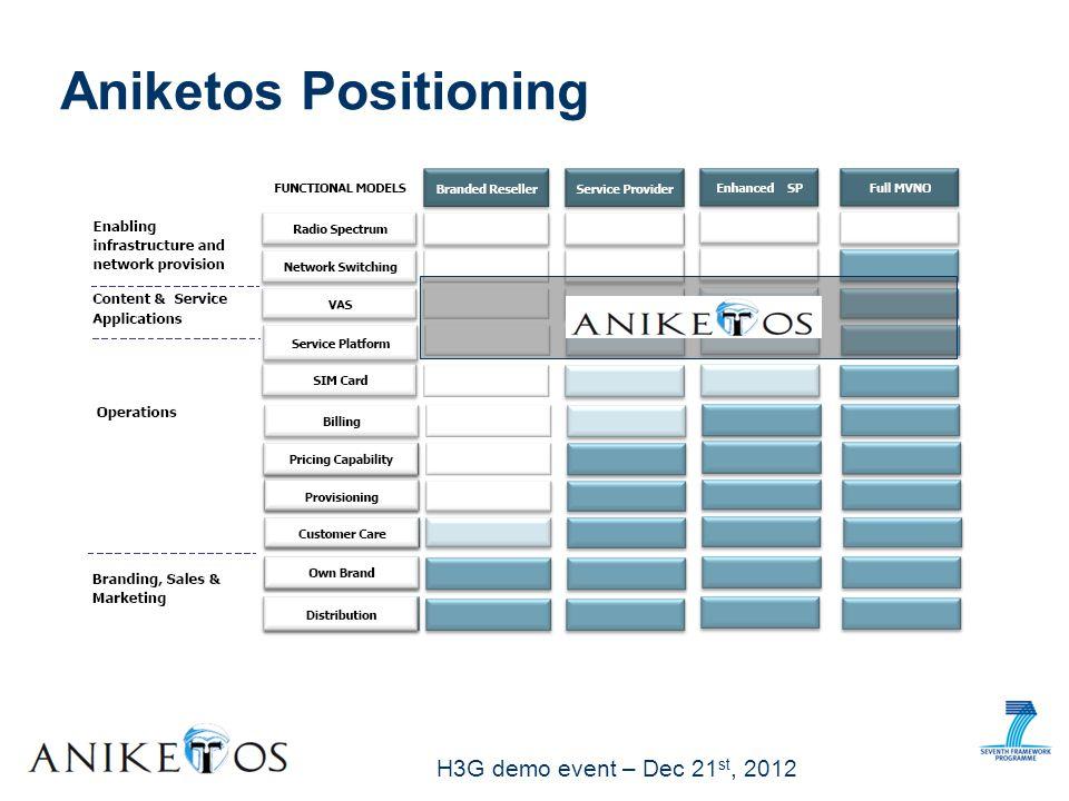 H3G demo event – Dec 21 st, 2012 Aniketos Positioning