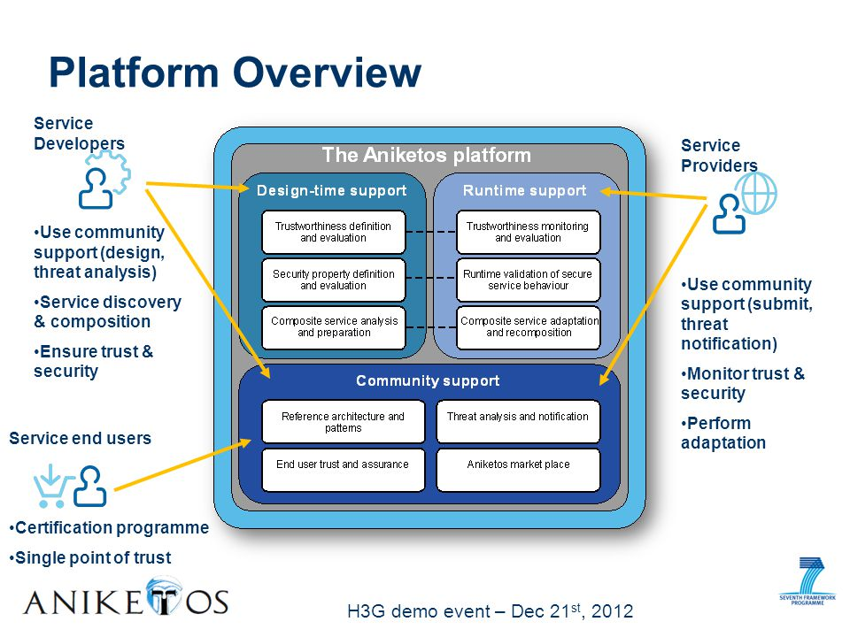 H3G demo event – Dec 21 st, 2012 Platform Overview Service Developers Use community support (design, threat analysis) Service discovery & composition Ensure trust & security Service Providers Use community support (submit, threat notification) Monitor trust & security Perform adaptation Service end users Certification programme Single point of trust