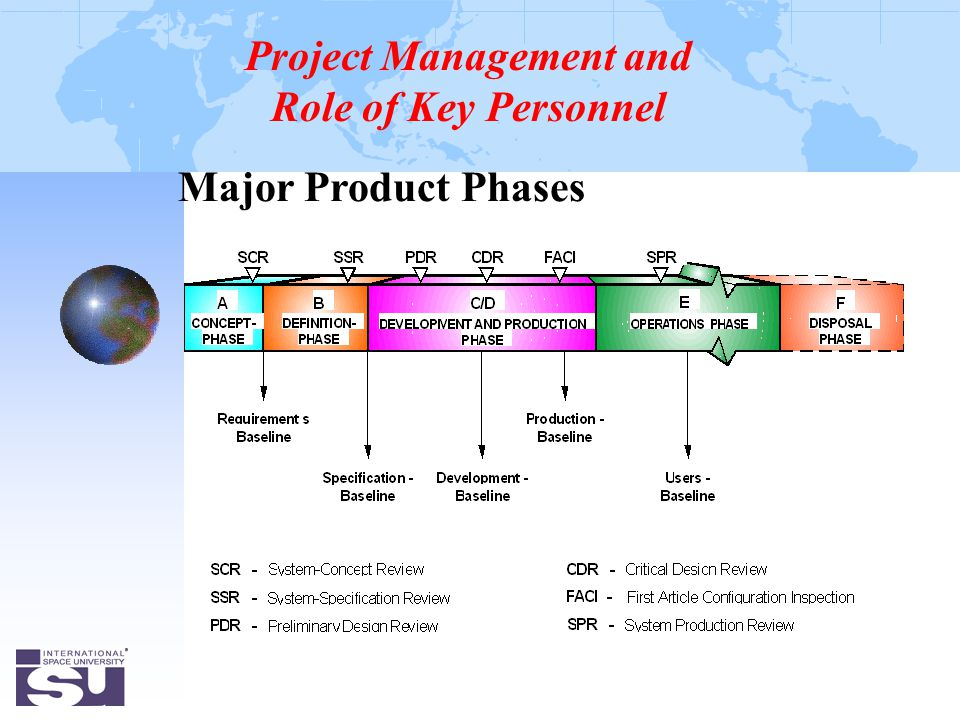 Major Product Phases Project Management and Role of Key Personnel
