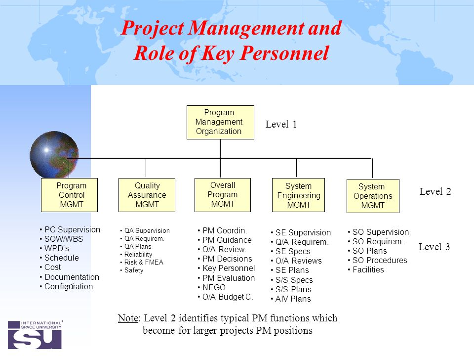 Program Management Organization System Engineering MGMT Quality Assurance MGMT System Operations MGMT PC Supervision SOW/WBS WPD's Schedule Cost Documentation Configuration Program Control MGMT Overall Program MGMT QA Supervision QA Requirem.