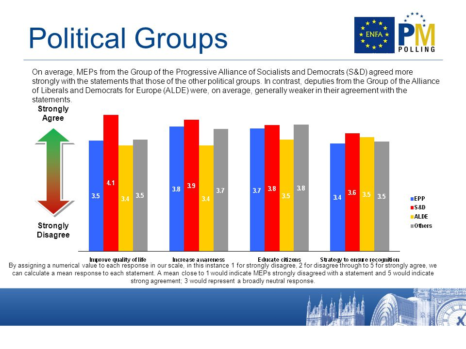 On average, MEPs from the Group of the Progressive Alliance of Socialists and Democrats (S&D) agreed more strongly with the statements that those of the other political groups.