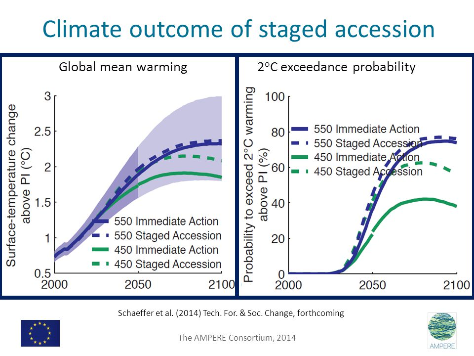 Climate outcome of staged accession Global mean warming 2 o C exceedance probability Schaeffer et al.