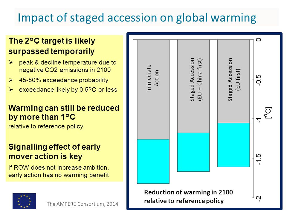 The 2°C target is likely surpassed temporarily  peak & decline temperature due to negative CO2 emissions in 2100  45-80% exceedance probability  exceedance likely by 0.5°C or less Warming can still be reduced by more than 1°C relative to reference policy Signalling effect of early mover action is key If ROW does not increase ambition, early action has no warming benefit Impact of staged accession on global warming Reduction of warming in 2100 relative to reference policy Immediate Action Staged Accession (EU first) Staged Accession (EU + China first) The AMPERE Consortium, 2014