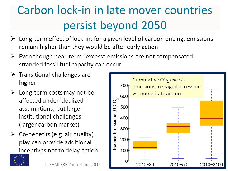 Carbon lock-in in late mover countries persist beyond 2050  Long-term effect of lock-in: for a given level of carbon pricing, emissions remain higher than they would be after early action  Even though near-term excess emissions are not compensated, stranded fossil fuel capacity can occur  Transitional challenges are higher  Long-term costs may not be affected under idealized assumptions, but larger institutional challenges (larger carbon market)  Co-benefits (e.g.