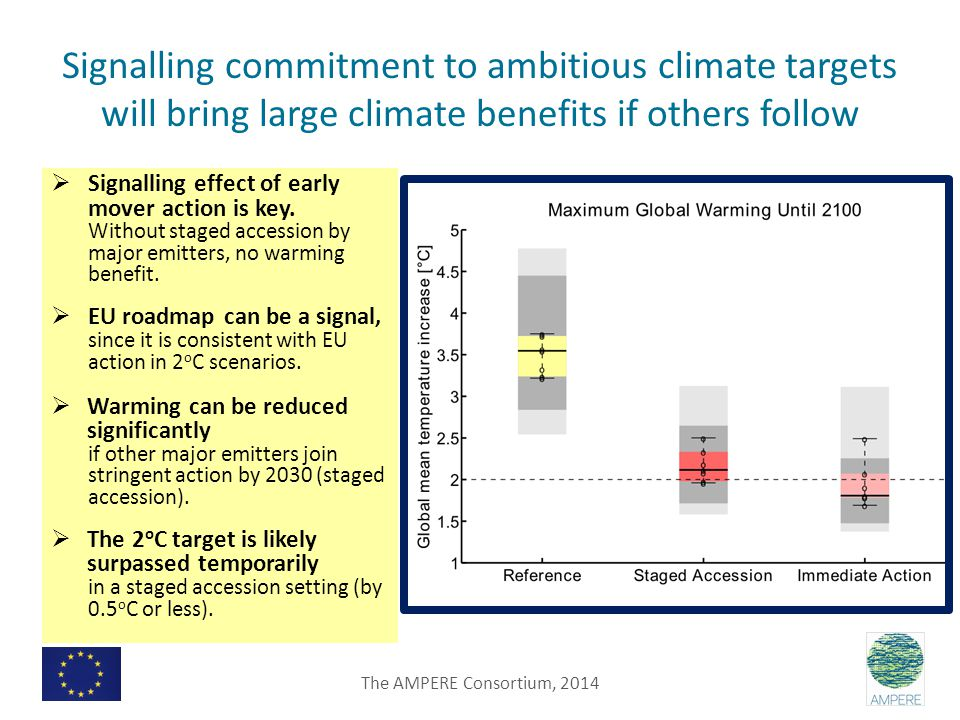 Signalling commitment to ambitious climate targets will bring large climate benefits if others follow  Signalling effect of early mover action is key.