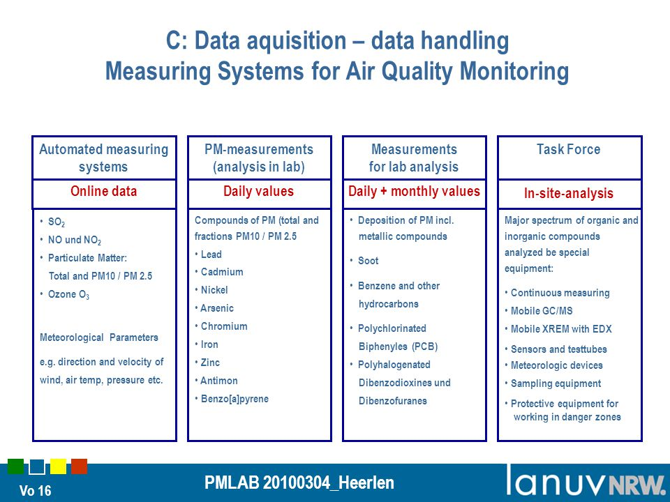 Vo 16 PMLAB 20100304_Heerlen C: Data aquisition – data handling Measuring Systems for Air Quality Monitoring Compounds of PM (total and fractions PM10 / PM 2.5 Lead Cadmium Nickel Arsenic Chromium Iron Zinc Antimon Benzo[a]pyrene Deposition of PM incl.