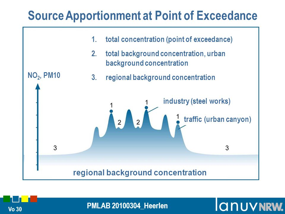 Vo 30 PMLAB 20100304_Heerlen Source Apportionment at Point of Exceedance 1.total concentration (point of exceedance) 2.total background concentration,