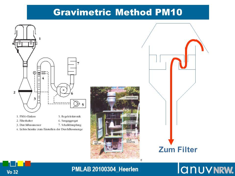 Vo 32 PMLAB 20100304_Heerlen Gravimetric Method PM10 Zum Filter
