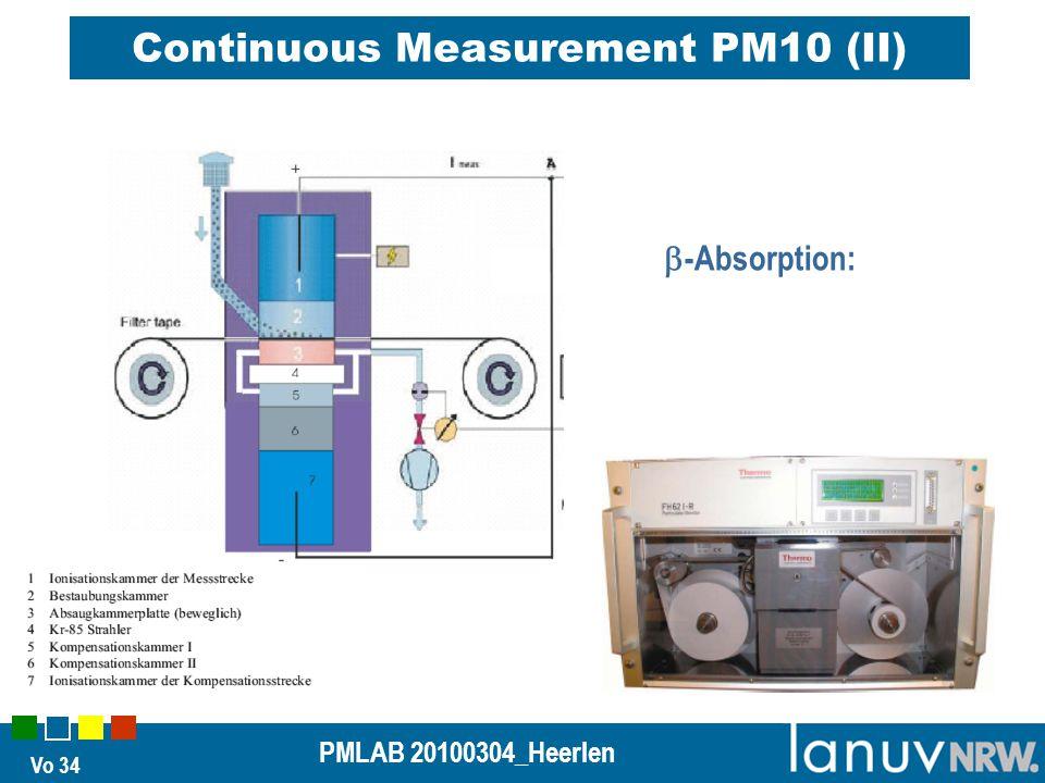 Vo 34 PMLAB 20100304_Heerlen Continuous Measurement PM10 (II)  -Absorption: