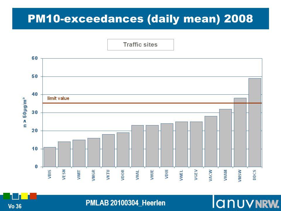 Vo 36 PMLAB 20100304_Heerlen PM10-exceedances (daily mean) 2008 Traffic sites