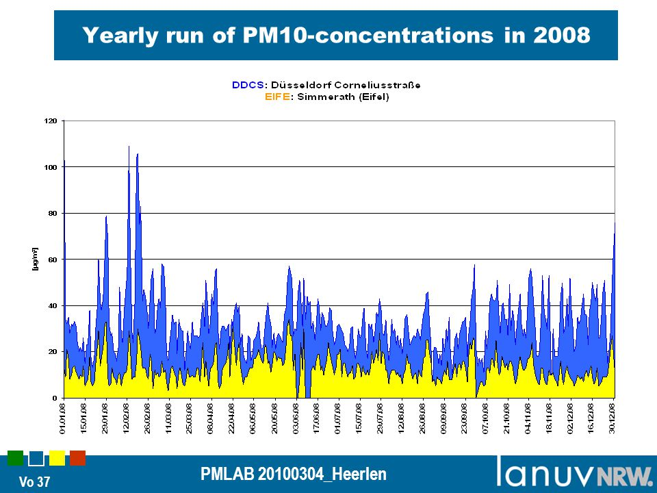 Vo 37 PMLAB 20100304_Heerlen Yearly run of PM10-concentrations in 2008