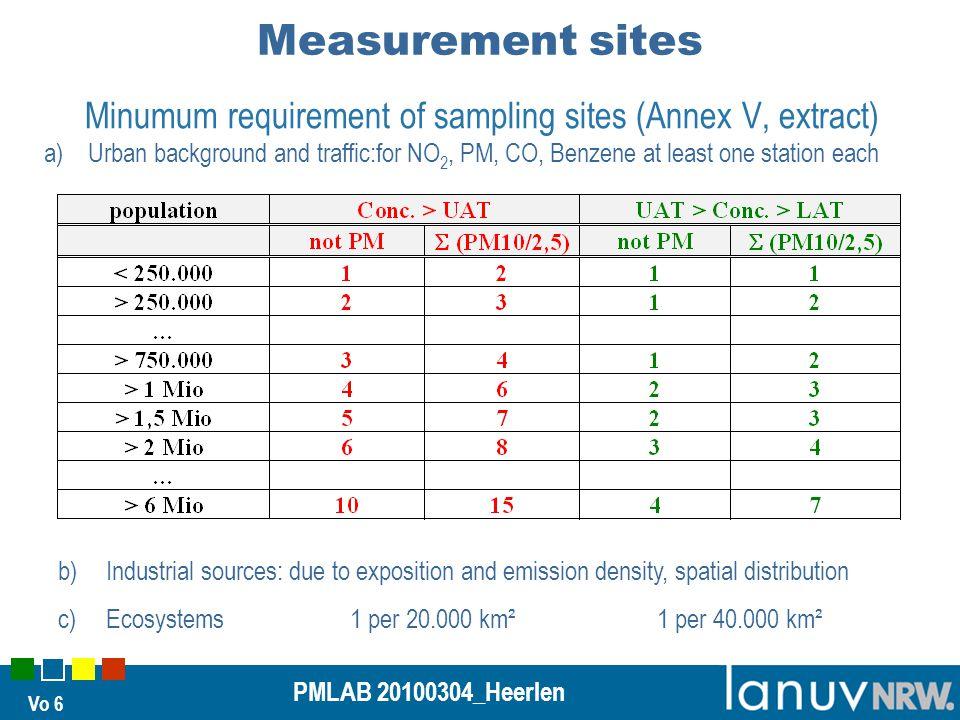 Vo 27 PMLAB 20100304_Heerlen Measurement at the motorway A40 in Essen Container