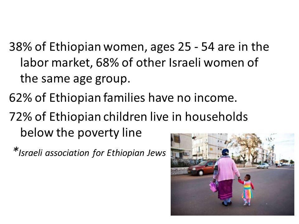 *Ethiopian children reported fewer body organs than did Western children.