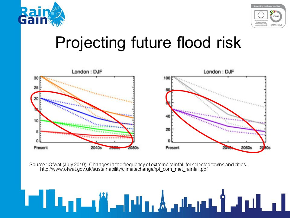 Projecting future flood risk Source : Ofwat (July 2010).
