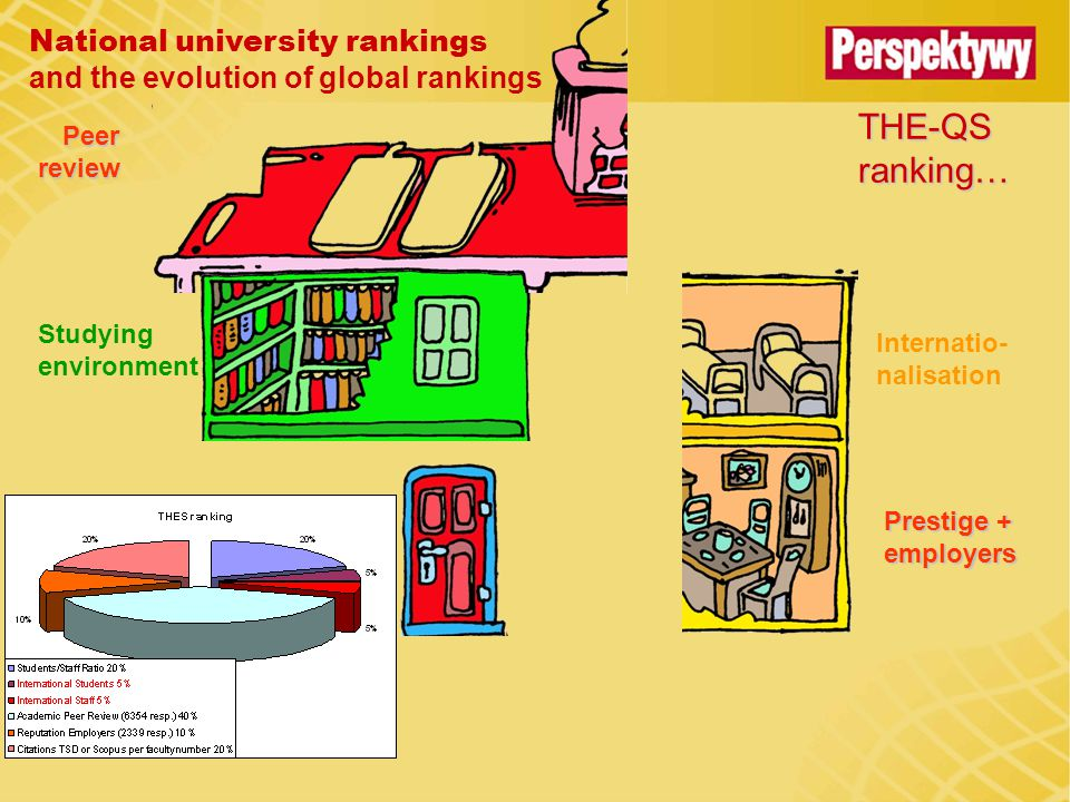 National university rankings and the evolution of global rankings THE-QS ranking… Studying environment Internatio- nalisation Peerreview Prestige + employers