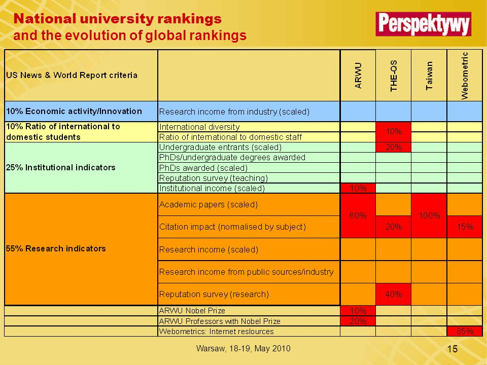 National university rankings and the evolution of global rankings Warsaw, 18-19, May 2010 15