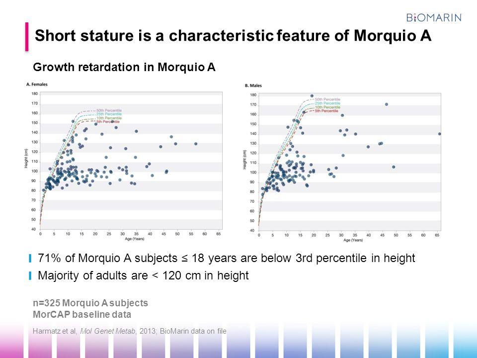 n=325 Morquio A subjects MorCAP baseline data Growth retardation in Morquio A Harmatz et al, Mol Genet Metab, 2013; BioMarin data on file Short statur