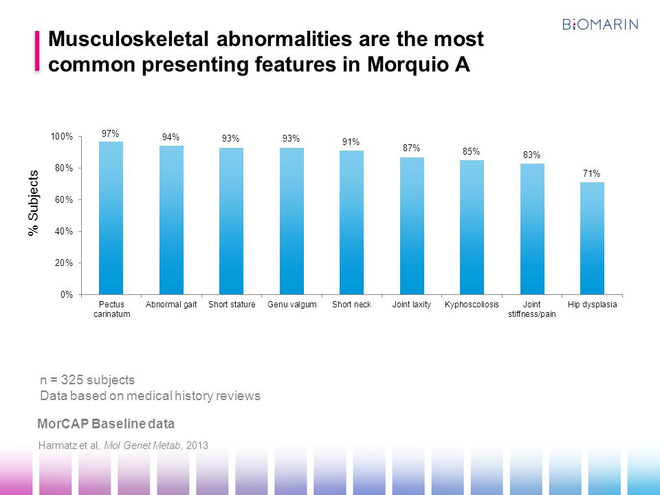 International Morquio A Registry Common initial presenting symptoms in Morquio A Montano et al, J Inherit Metab Dis, 2007 Musculoskeletal abnormalities are the most common presenting symptoms in Morquio A n = 326 subjects