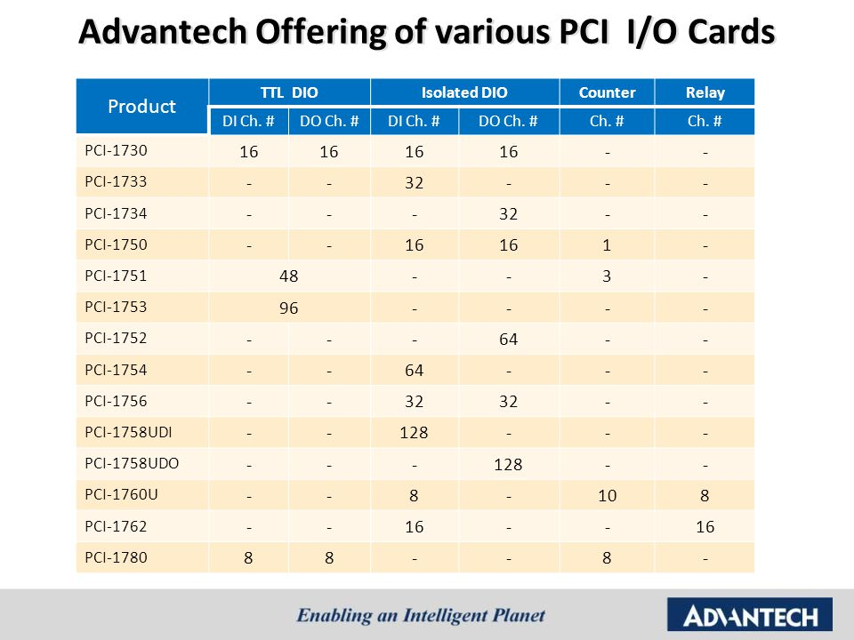 Advantech Offering of various PCI I/O Cards Product TTL DIOIsolated DIOCounterRelay DI Ch. #DO Ch. #DI Ch. #DO Ch. #Ch. # PCI-1730 16 -- PCI-1733 --32