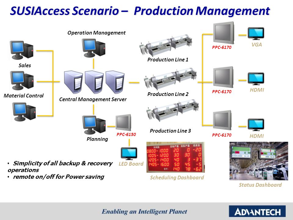 SUSIAccess Scenario – Production Management Sales LED Board Material Control Central Management Server Operation Management Planning Production Line 1