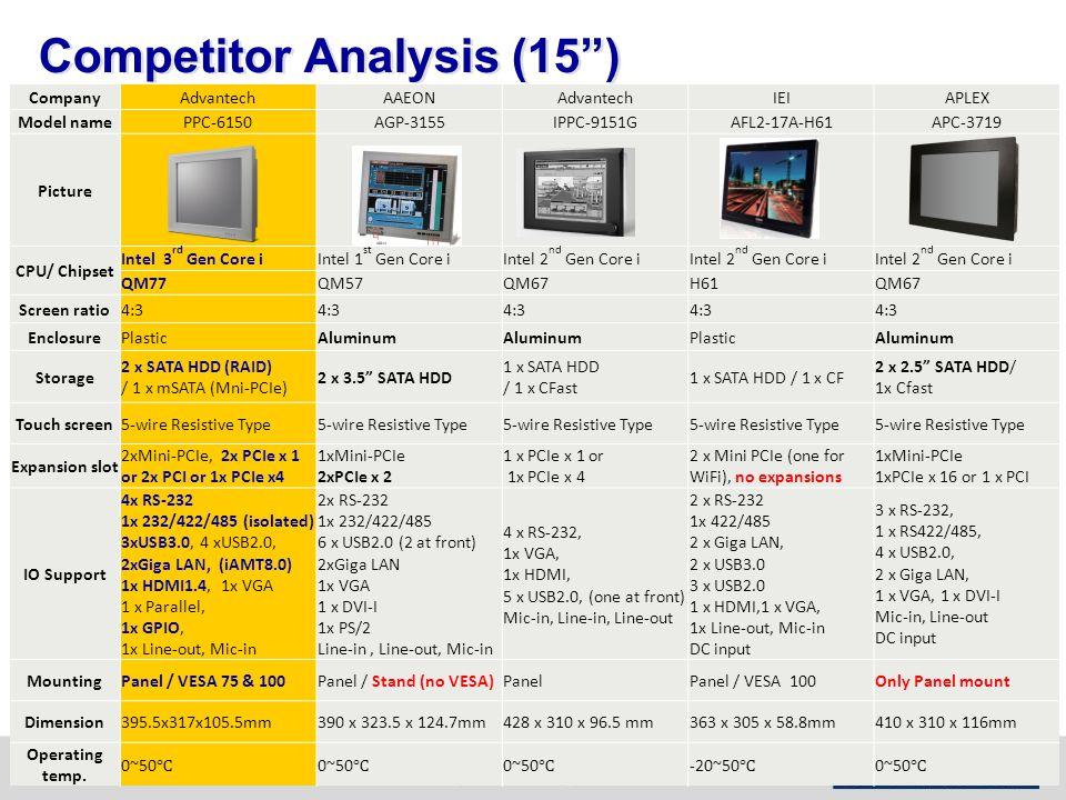 Competitor Analysis (15 ) CompanyAdvantechAAEONAdvantechIEIAPLEX Model namePPC-6150AGP-3155IPPC-9151GAFL2-17A-H61APC-3719 Picture CPU/ Chipset Intel 3 rd Gen Core iIntel 1 st Gen Core iIntel 2 nd Gen Core i QM77QM57QM67H61QM67 Screen ratio4:3 EnclosurePlasticAluminum PlasticAluminum Storage 2 x SATA HDD (RAID) / 1 x mSATA (Mni-PCIe) 2 x 3.5 SATA HDD 1 x SATA HDD / 1 x CFast 1 x SATA HDD / 1 x CF 2 x 2.5 SATA HDD/ 1x Cfast Touch screen5-wire Resistive Type Expansion slot 2xMini-PCIe, 2x PCIe x 1 or 2x PCI or 1x PCIe x4 1xMini-PCIe 2xPCIe x 2 1 x PCIe x 1 or 1x PCIe x 4 2 x Mini PCIe (one for WiFi), no expansions 1xMini-PCIe 1xPCIe x 16 or 1 x PCI IO Support 4x RS-232 1x 232/422/485 (isolated) 3xUSB3.0, 4 xUSB2.0, 2xGiga LAN, (iAMT8.0) 1x HDMI1.4, 1x VGA 1 x Parallel, 1x GPIO, 1x Line-out, Mic-in 2x RS-232 1x 232/422/485 6 x USB2.0 (2 at front) 2xGiga LAN 1x VGA 1 x DVI-I 1x PS/2 Line-in, Line-out, Mic-in 4 x RS-232, 1x VGA, 1x HDMI, 5 x USB2.0, (one at front) Mic-in, Line-in, Line-out 2 x RS-232 1x 422/485 2 x Giga LAN, 2 x USB3.0 3 x USB2.0 1 x HDMI,1 x VGA, 1x Line-out, Mic-in DC input 3 x RS-232, 1 x RS422/485, 4 x USB2.0, 2 x Giga LAN, 1 x VGA, 1 x DVI-I Mic-in, Line-out DC input MountingPanel / VESA 75 & 100Panel / Stand (no VESA)PanelPanel / VESA 100Only Panel mount Dimension395.5x317x105.5mm390 x 323.5 x 124.7mm428 x 310 x 96.5 mm363 x 305 x 58.8mm410 x 310 x 116mm Operating temp.