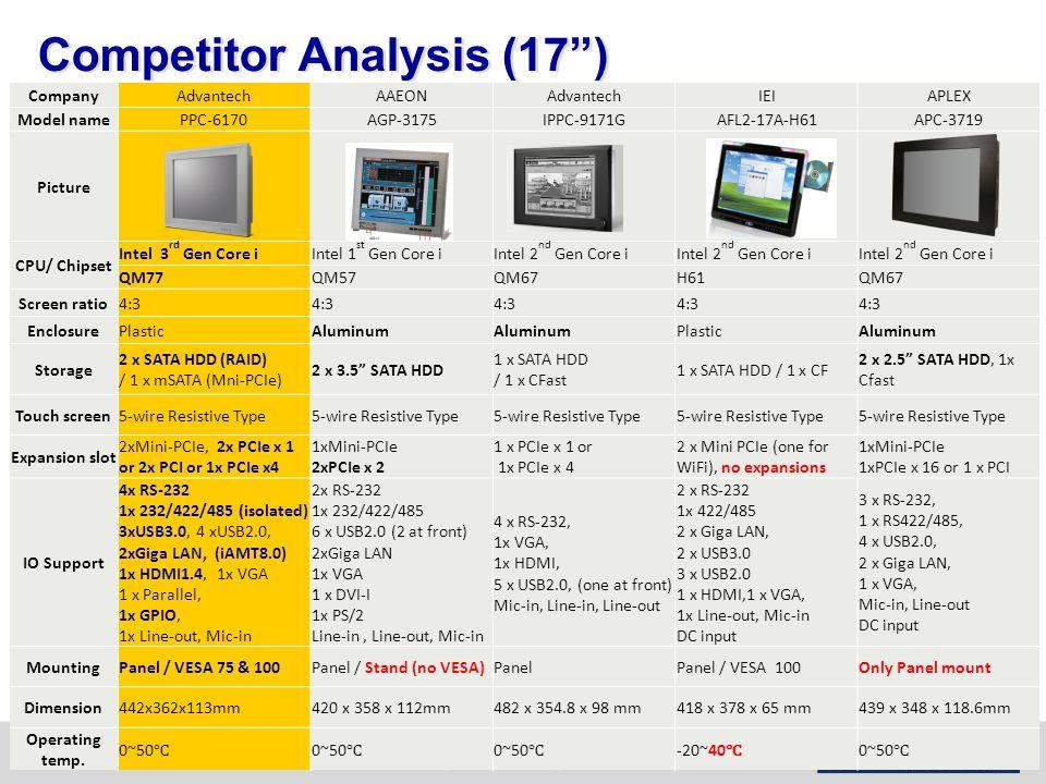 Competitor Analysis (17 ) CompanyAdvantechAAEONAdvantechIEIAPLEX Model namePPC-6170AGP-3175IPPC-9171GAFL2-17A-H61APC-3719 Picture CPU/ Chipset Intel 3 rd Gen Core iIntel 1 st Gen Core iIntel 2 nd Gen Core i QM77QM57QM67H61QM67 Screen ratio4:3 EnclosurePlasticAluminum PlasticAluminum Storage 2 x SATA HDD (RAID) / 1 x mSATA (Mni-PCIe) 2 x 3.5 SATA HDD 1 x SATA HDD / 1 x CFast 1 x SATA HDD / 1 x CF 2 x 2.5 SATA HDD, 1x Cfast Touch screen5-wire Resistive Type Expansion slot 2xMini-PCIe, 2x PCIe x 1 or 2x PCI or 1x PCIe x4 1xMini-PCIe 2xPCIe x 2 1 x PCIe x 1 or 1x PCIe x 4 2 x Mini PCIe (one for WiFi), no expansions 1xMini-PCIe 1xPCIe x 16 or 1 x PCI IO Support 4x RS-232 1x 232/422/485 (isolated) 3xUSB3.0, 4 xUSB2.0, 2xGiga LAN, (iAMT8.0) 1x HDMI1.4, 1x VGA 1 x Parallel, 1x GPIO, 1x Line-out, Mic-in 2x RS-232 1x 232/422/485 6 x USB2.0 (2 at front) 2xGiga LAN 1x VGA 1 x DVI-I 1x PS/2 Line-in, Line-out, Mic-in 4 x RS-232, 1x VGA, 1x HDMI, 5 x USB2.0, (one at front) Mic-in, Line-in, Line-out 2 x RS-232 1x 422/485 2 x Giga LAN, 2 x USB3.0 3 x USB2.0 1 x HDMI,1 x VGA, 1x Line-out, Mic-in DC input 3 x RS-232, 1 x RS422/485, 4 x USB2.0, 2 x Giga LAN, 1 x VGA, Mic-in, Line-out DC input MountingPanel / VESA 75 & 100Panel / Stand (no VESA)PanelPanel / VESA 100Only Panel mount Dimension442x362x113mm420 x 358 x 112mm482 x 354.8 x 98 mm418 x 378 x 65 mm439 x 348 x 118.6mm Operating temp.