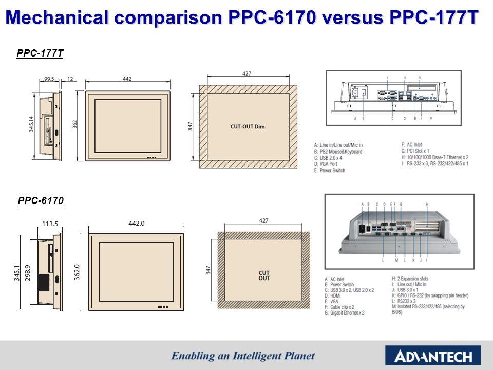 Mechanical comparison PPC-6170 versus PPC-177T PPC-6170 PPC-177T