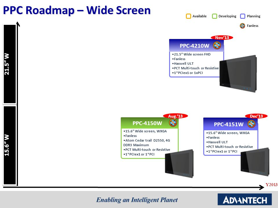 "DevelopingPlanningAvailable Fanless PPC Roadmap – Wide Screen PPC-4210W 21.5"" Wide screen FHD Fanless Haswell ULT PCT Multi-touch or Resistive 1*PCIex"