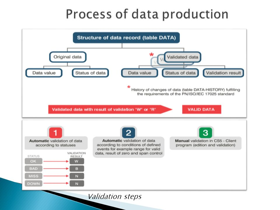 Validation steps