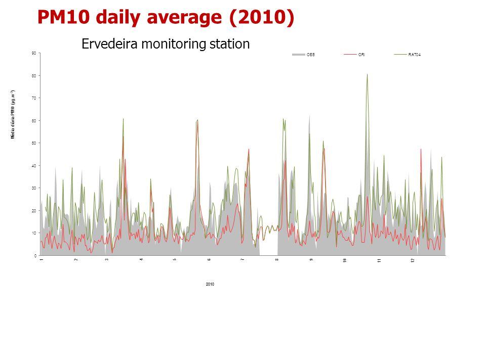PM10 daily average (2010) Ervedeira monitoring station