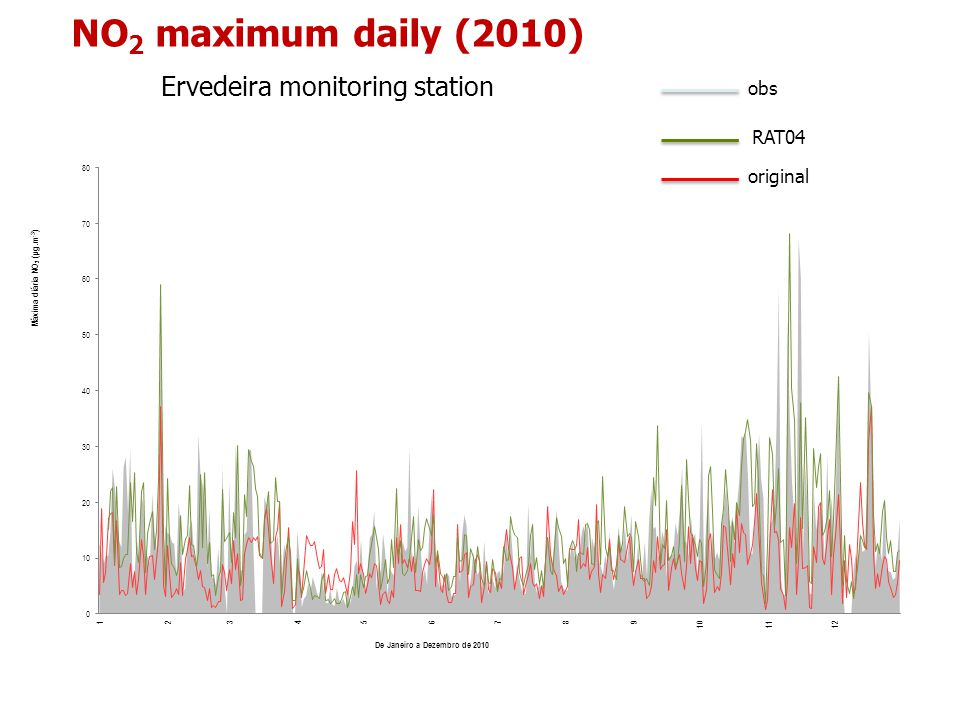 NO 2 maximum daily (2010) Ervedeira monitoring station obs RAT04 original