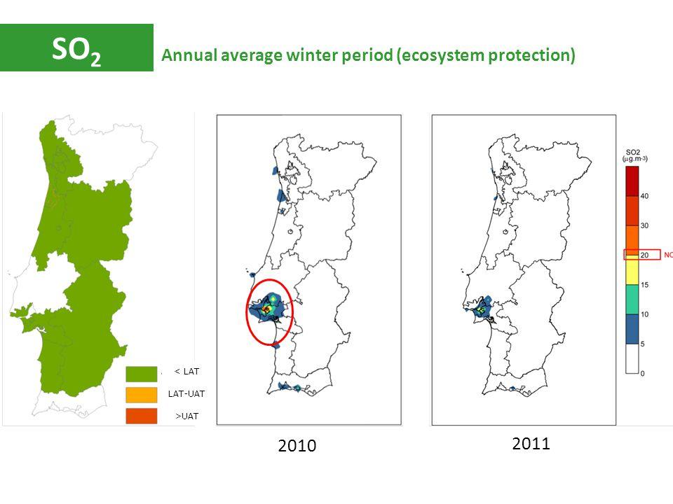 SO 2 Annual average winter period (ecosystem protection) 2010 2011 < LAT LAT-UAT >UAT