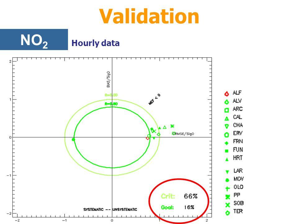Validation NO 2 Hourly data