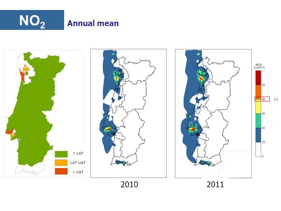 NO 2 Annual mean 2010 2011 LV < LAT LAT-UAT > UAT