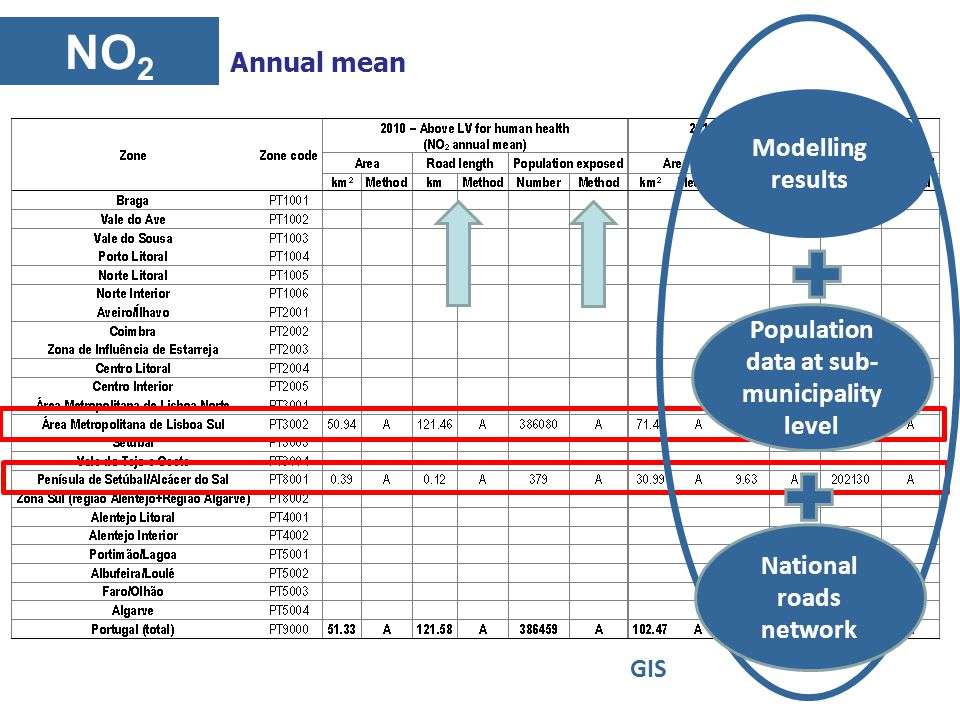 NO 2 Annual mean Modelling results Population data at sub- municipality level GIS National roads network