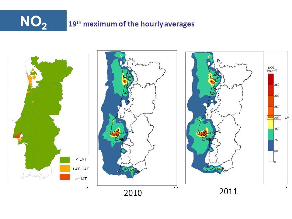 NO 2 2010 2011 19 th maximum of the hourly averages < LAT LAT-UAT > UAT LV