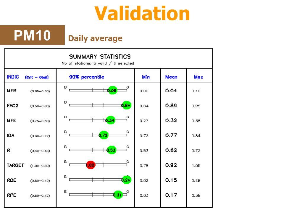 Validation PM10 Daily average