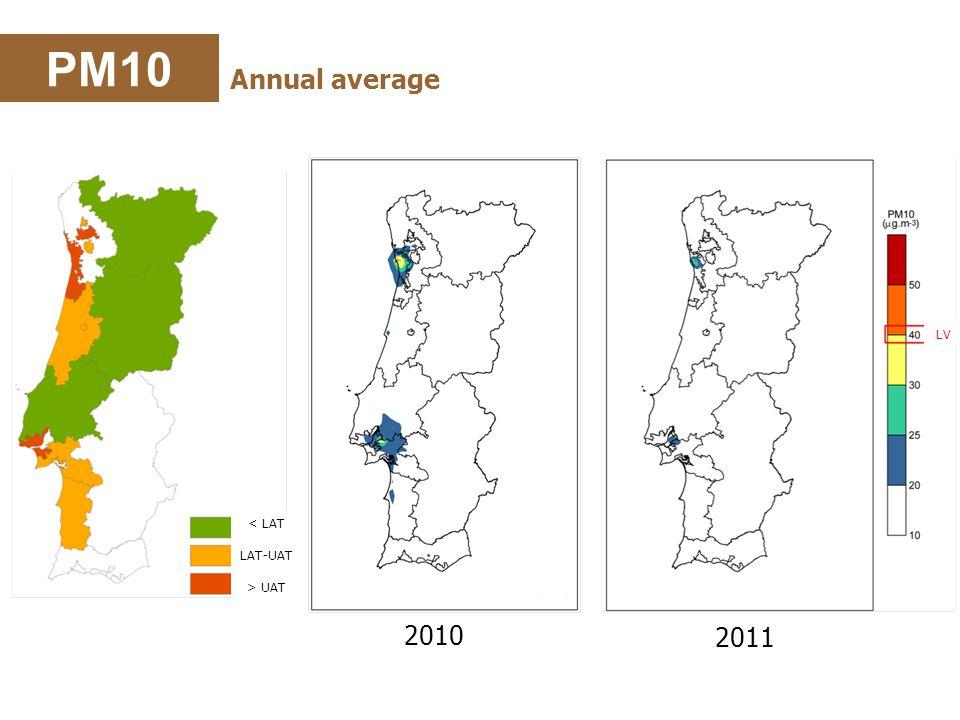 PM10 Annual average 2011 2010 < LAT LAT-UAT > UAT LV