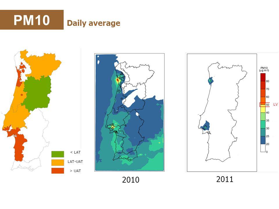 2011 2010 PM10 Daily average < LAT LAT-UAT > UAT LV