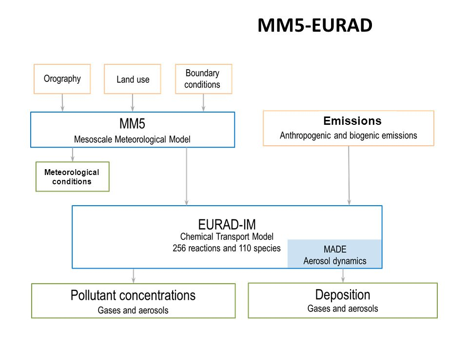 MM5-EURAD Meteorological conditions Emissions