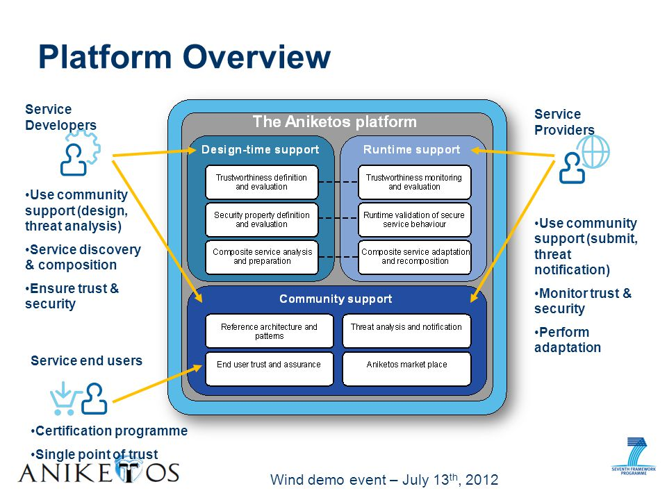 Wind demo event – July 13 th, 2012 Design Time Service Composition