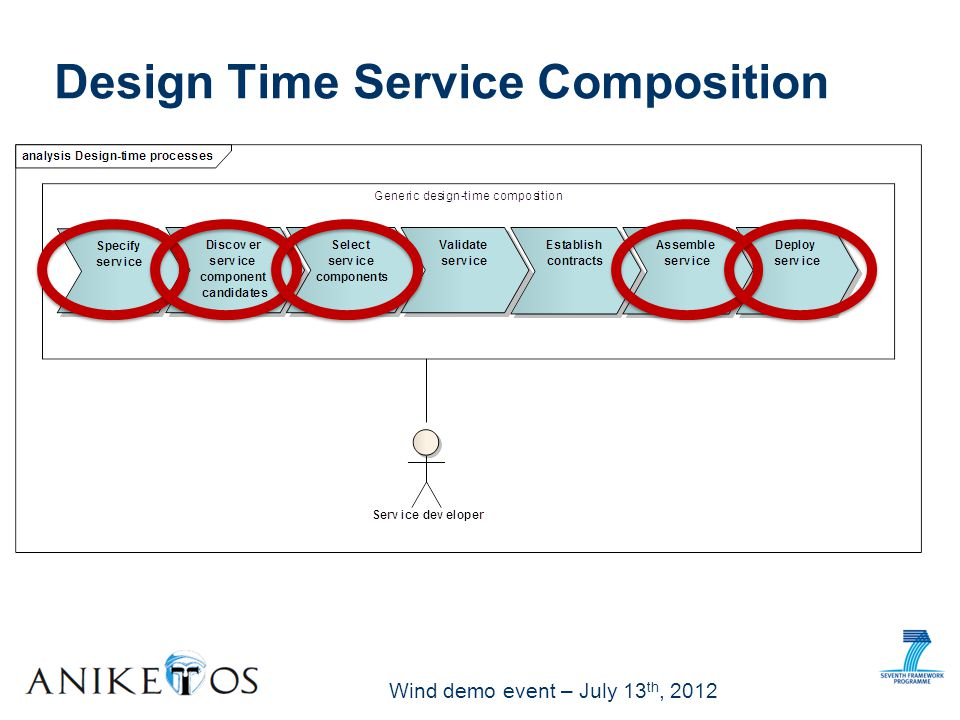 Wind demo event – July 13 th, 2012 The service designer is in charge of designing a composite service with a specific requirement on trusthworthiness value The trustworthiness requirement is expressed as a consumer policy (XML file) written in ConSpec grammar The file location is included in an extensionElements tag in the XML representing the BPMN BMPN annotated with trustworthiness requirement
