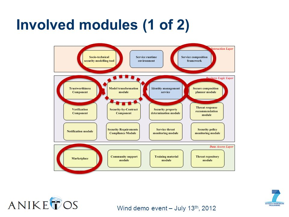 Wind demo event – July 13 th, 2012 Involved Modules (2 of 2) STS-tool: to express security needs and requirements on trustworthiness MTM will provide the mapping between security requirements specification (SRS) in the STS-model and existing BPMN.