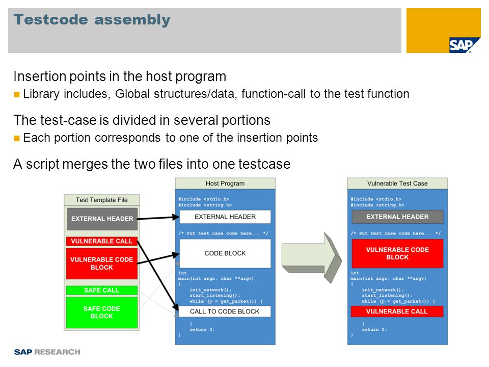 Testcode assembly Insertion points in the host program Library includes, Global structures/data, function-call to the test function The test-case is divided in several portions Each portion corresponds to one of the insertion points A script merges the two files into one testcase
