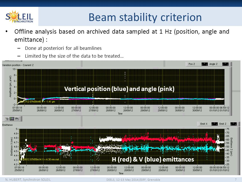 Beam stability criterion N.