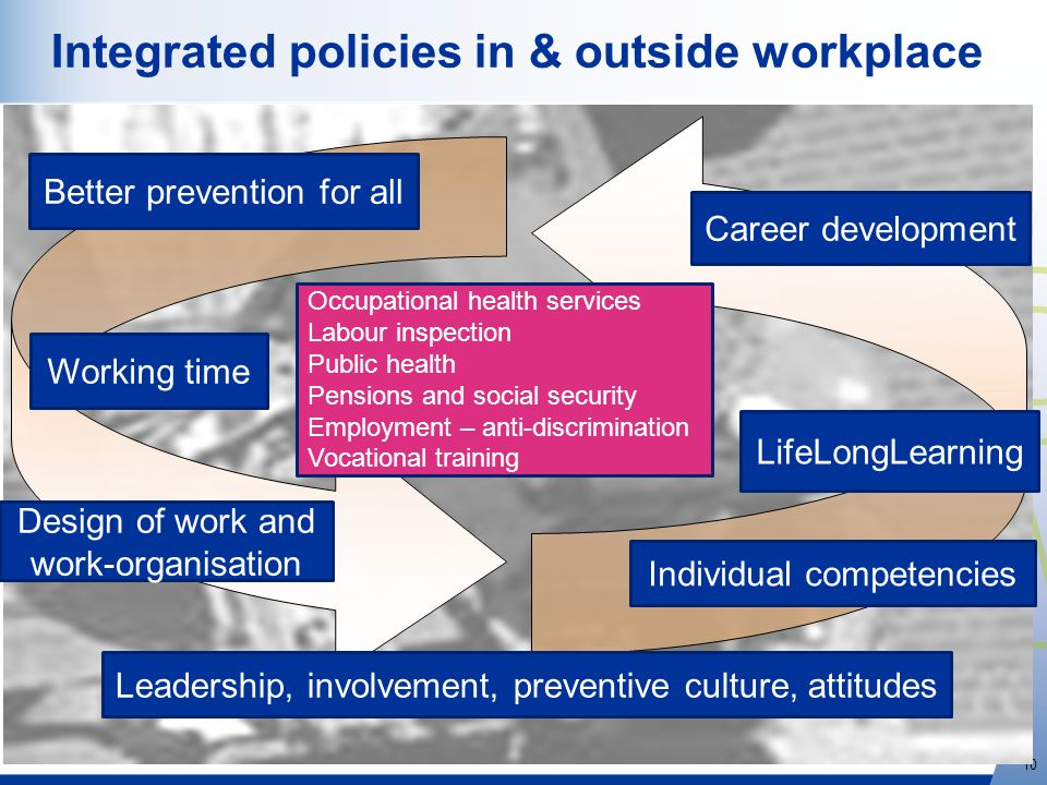 http://osha.europa.eu 10 Integrated policies in & outside workplace www.healthy-workplaces.eu Career development Design of work and work-organisation LifeLongLearning Individual competencies Occupational health services Labour inspection Public health Pensions and social security Employment – anti-discrimination Vocational training Leadership, involvement, preventive culture, attitudes Working time Better prevention for all
