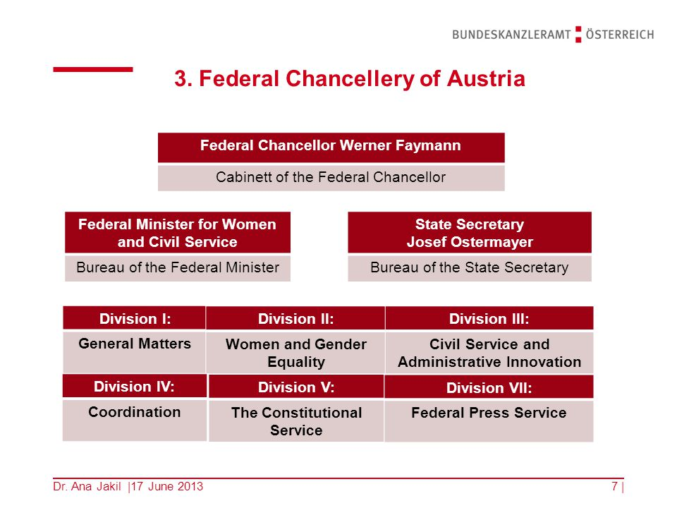 3. Federal Chancellery of Austria 7   Federal Chancellor Werner Faymann Cabinett of the Federal Chancellor Federal Minister for Women and Civil Servic