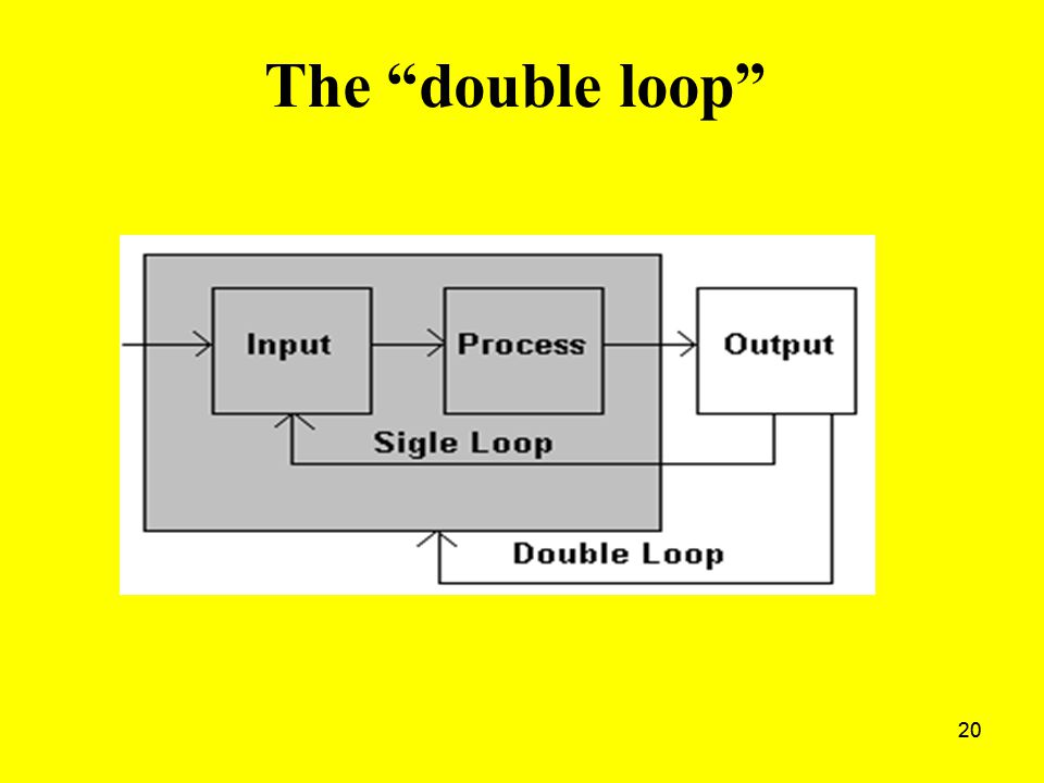 "20 The ""double loop"""