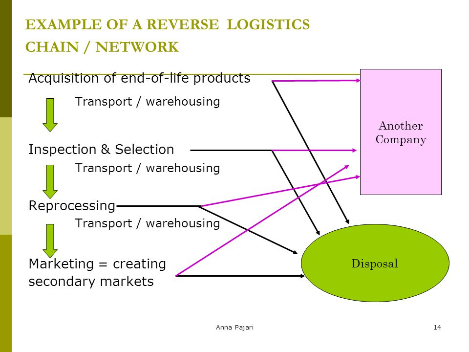 Anna Pajari14 EXAMPLE OF A REVERSE LOGISTICS CHAIN / NETWORK Acquisition of end-of-life products Transport / warehousing Inspection & Selection Transport / warehousing Reprocessing Transport / warehousing Marketing = creating secondary markets 14 Disposal Another Company